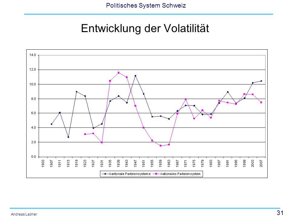 31 Politisches System Schweiz Andreas Ladner Entwicklung der Volatilität