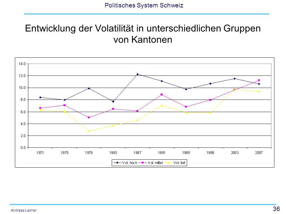 36 Politisches System Schweiz Andreas Ladner Entwicklung der Volatilität in unterschiedlichen Gruppen von Kantonen