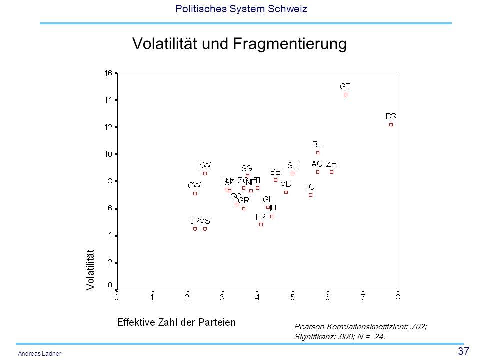 37 Politisches System Schweiz Andreas Ladner Volatilität und Fragmentierung Pearson-Korrelationskoeffizient:.702; Signifikanz:.000; N = 24.