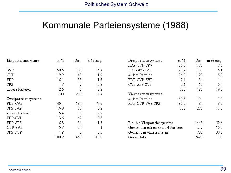 39 Politisches System Schweiz Andreas Ladner Kommunale Parteiensysteme (1988)