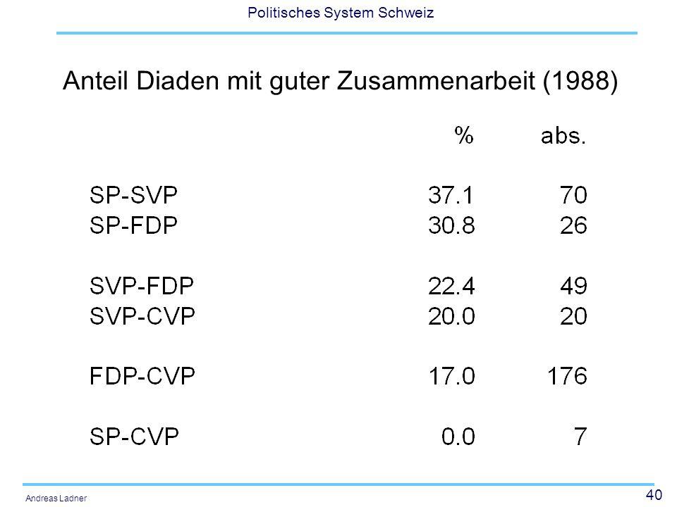 40 Politisches System Schweiz Andreas Ladner Anteil Diaden mit guter Zusammenarbeit (1988)