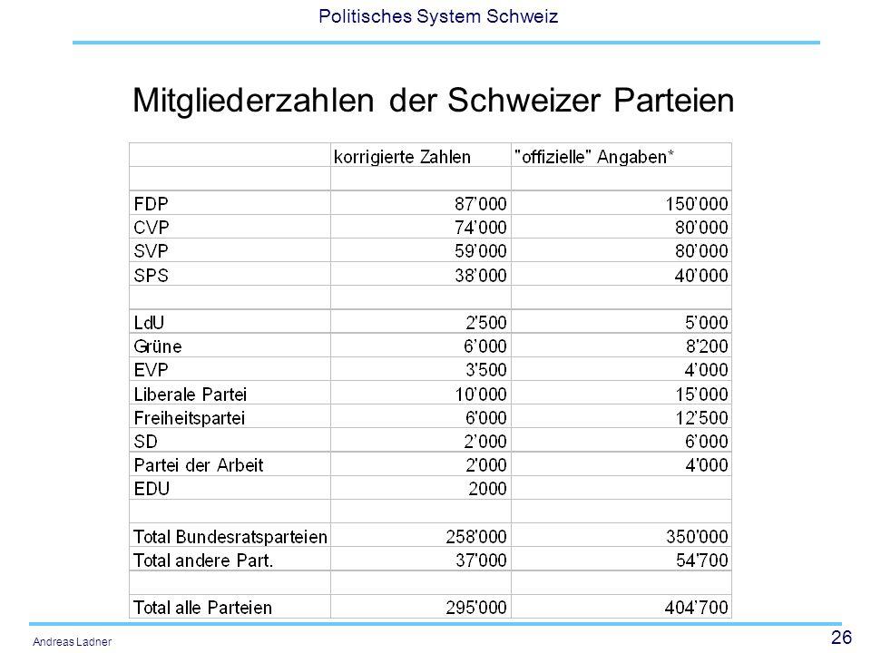 26 Politisches System Schweiz Andreas Ladner Mitgliederzahlen der Schweizer Parteien