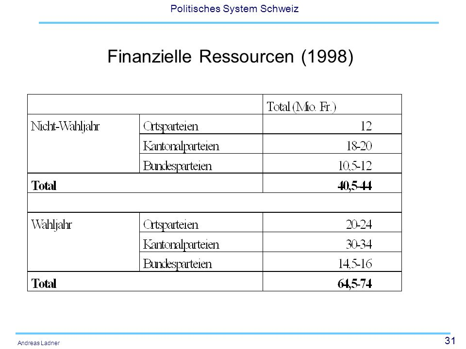 31 Politisches System Schweiz Andreas Ladner Finanzielle Ressourcen (1998)
