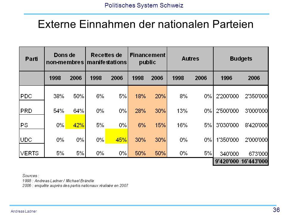 36 Politisches System Schweiz Andreas Ladner Externe Einnahmen der nationalen Parteien