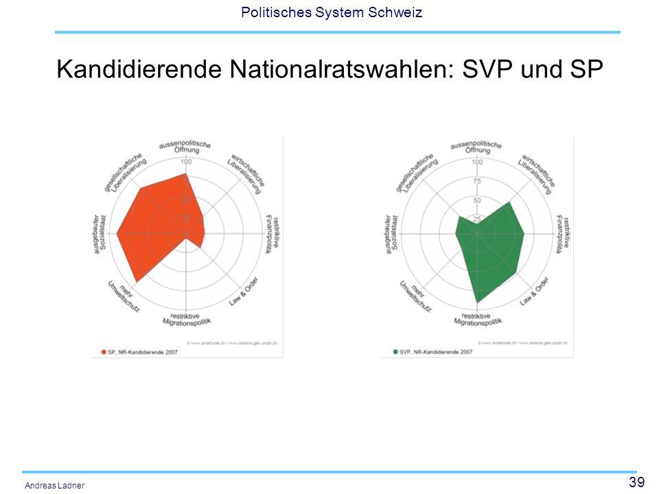 39 Politisches System Schweiz Andreas Ladner Kandidierende Nationalratswahlen: SVP und SP