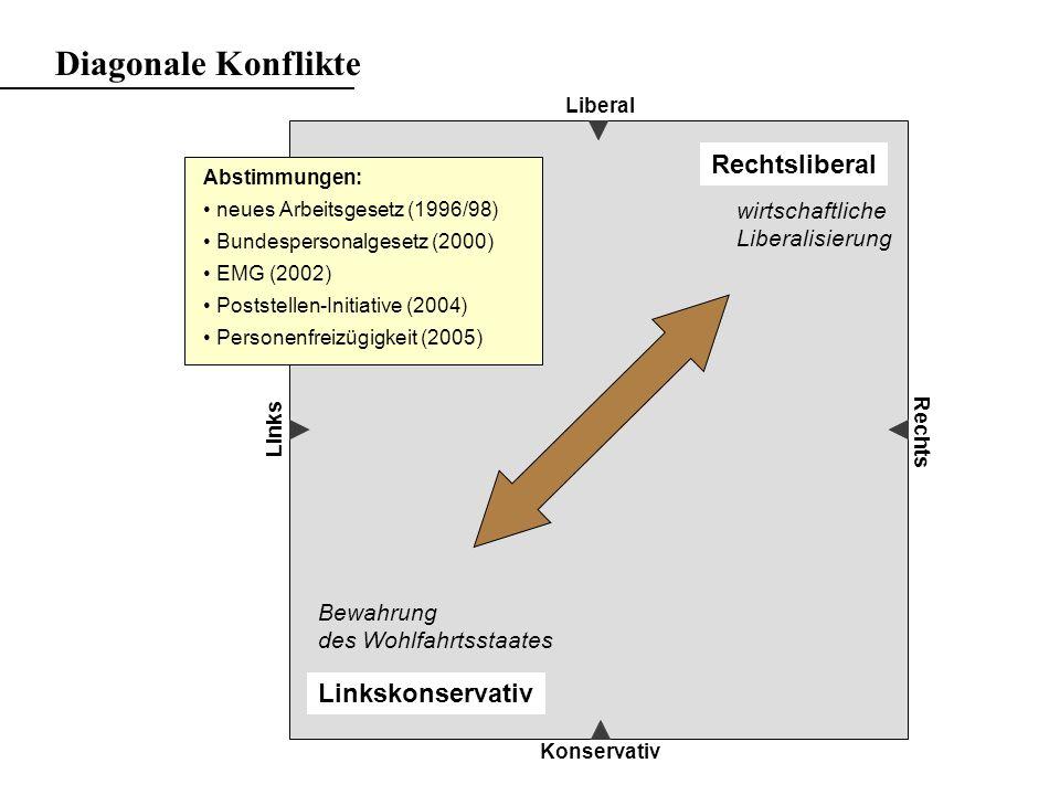 Liberal Konservativ Links Rechts Rechtskonservativ Linksliberal gesellschaftliche Liberalisierung Bewahrung von Ordnung und Tradition Diagonale Konflikte Abstimmungen: neues Sexualstrafrecht (1992) Heroinabgabe (1999) Mutterschaftsversicherung (99/04) Fristenregelung (2002) Partnerschaftsgesetz (2005)