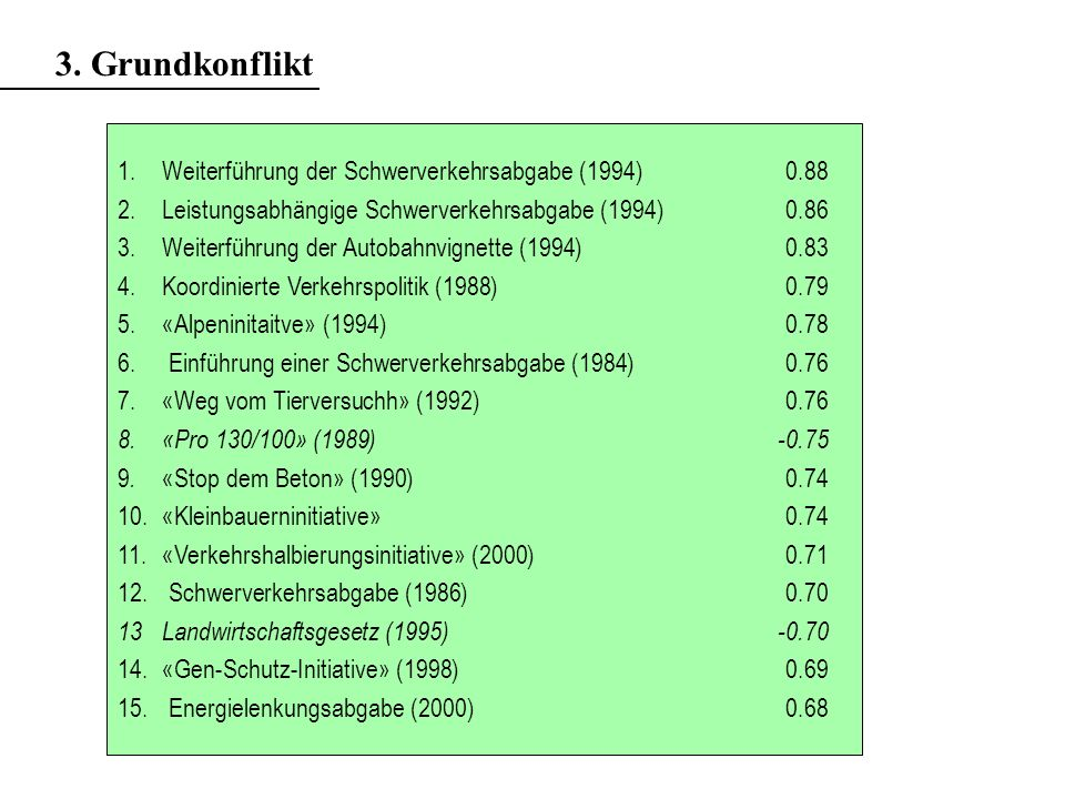 1.Weiterführung der Schwerverkehrsabgabe (1994) 0.88 2.Leistungsabhängige Schwerverkehrsabgabe (1994)0.86 3.Weiterführung der Autobahnvignette (1994)0.83 4.Koordinierte Verkehrspolitik (1988)0.79 5.«Alpeninitaitve» (1994)0.78 6.