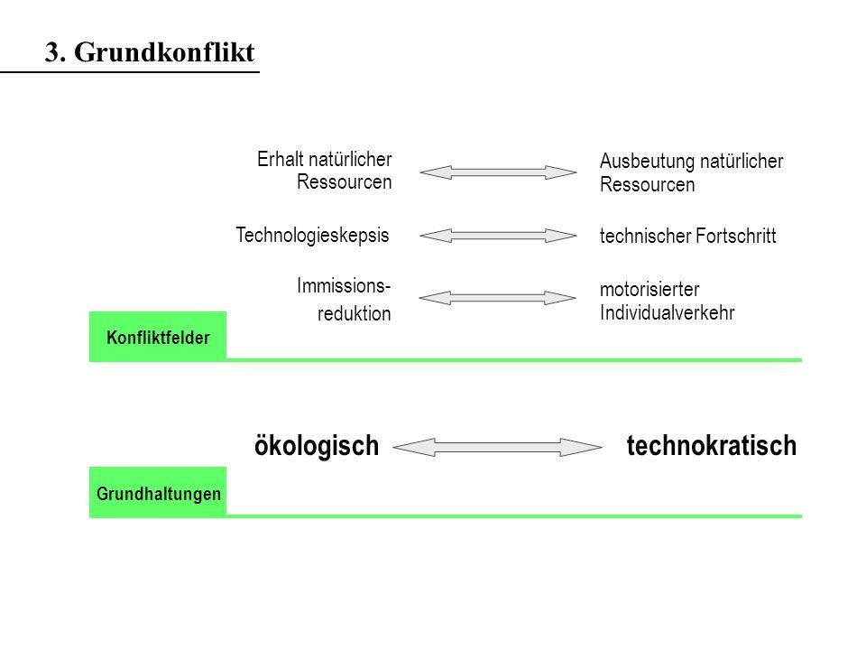 Immissions- reduktion technischer Fortschritt ökologischtechnokratisch Grundhaltungen Konfliktfelder 3.