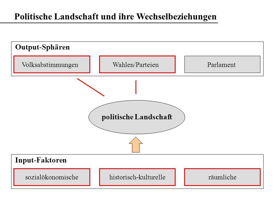 Zürich Liberal Konservativ Links Rechts Links-Rechts-Index gebildet aus eidg.