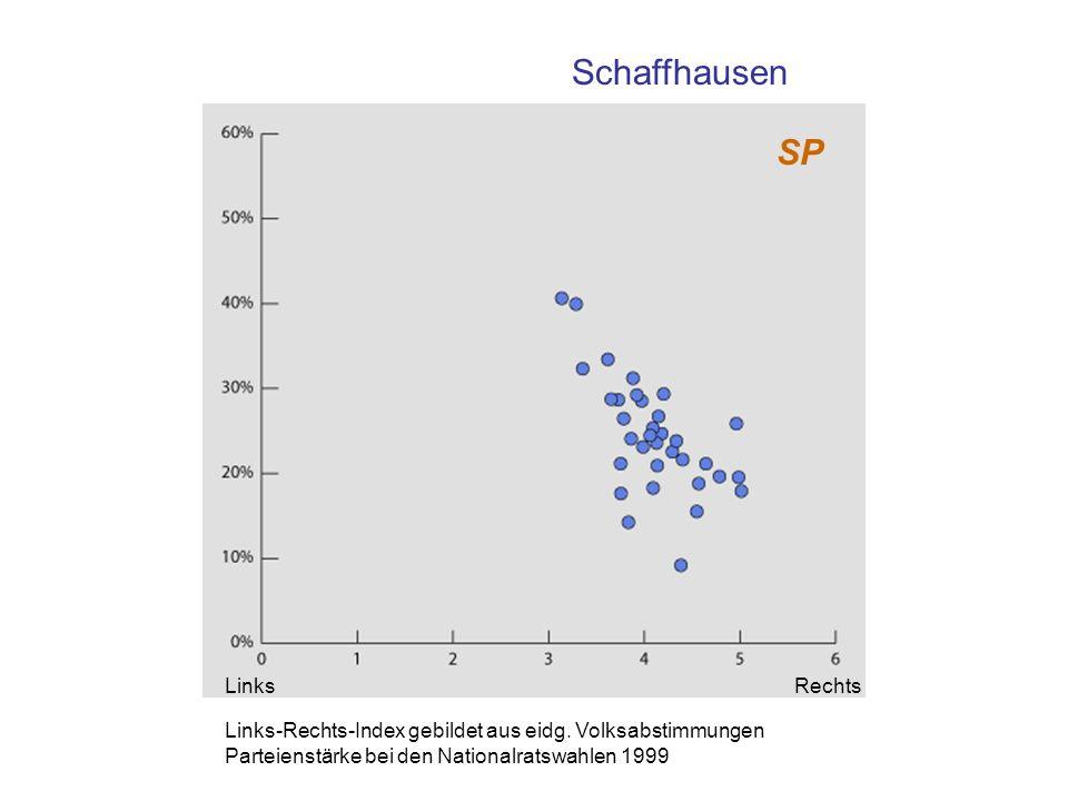 SP Schaffhausen SP Links-Rechts-Index gebildet aus eidg. Volksabstimmungen Parteienstärke bei den Nationalratswahlen 1999 LinksRechts