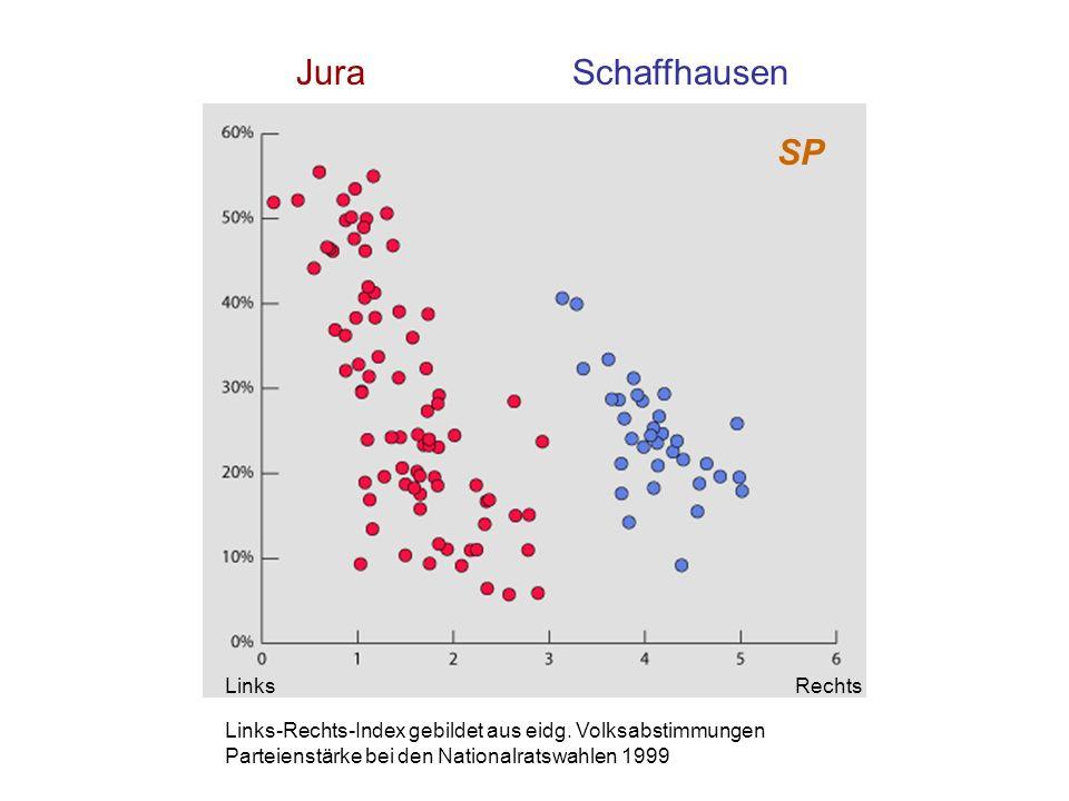 JuraSchaffhausen SP Links-Rechts-Index gebildet aus eidg. Volksabstimmungen Parteienstärke bei den Nationalratswahlen 1999 LinksRechts