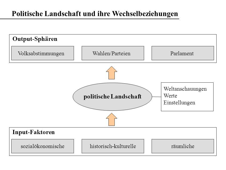 Output-Sphären Input-Faktoren Politische Landschaft und ihre Wechselbeziehungen politische Landschaft VolksabstimmungenWahlen/ParteienParlament sozial