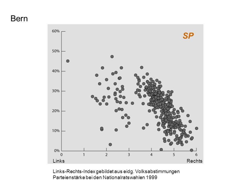 Bern SP Links-Rechts-Index gebildet aus eidg. Volksabstimmungen Parteienstärke bei den Nationalratswahlen 1999 LinksRechts