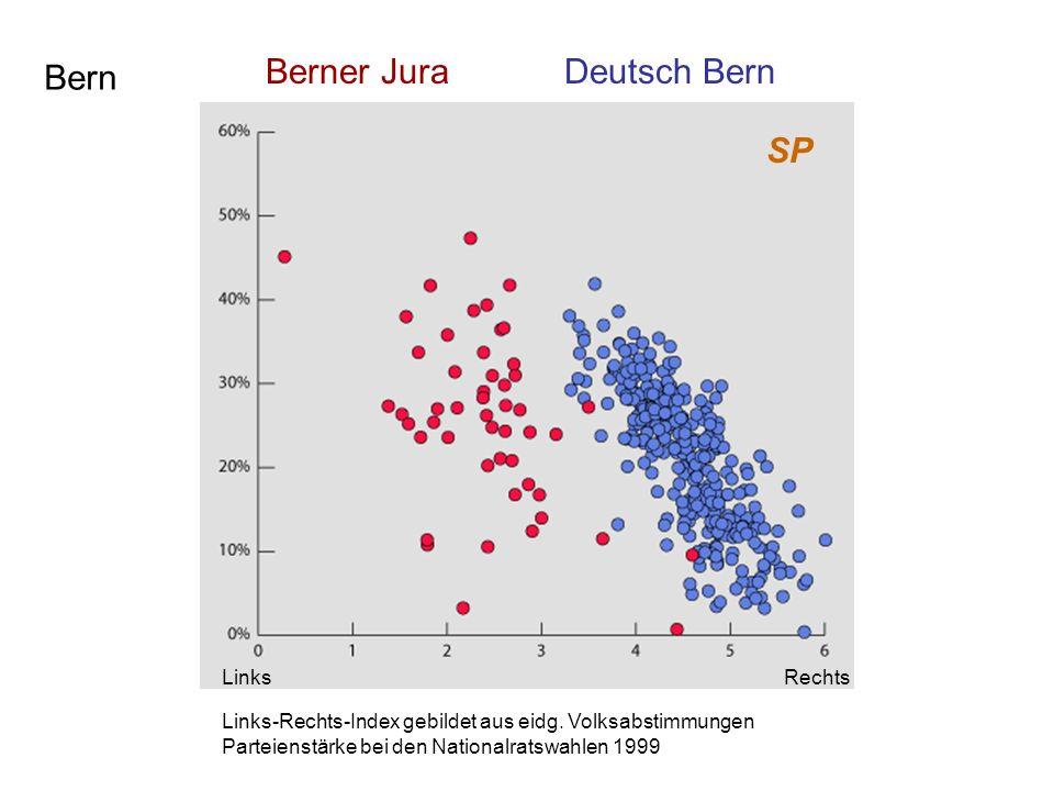 Bern SP Berner JuraDeutsch Bern Links-Rechts-Index gebildet aus eidg. Volksabstimmungen Parteienstärke bei den Nationalratswahlen 1999 LinksRechts