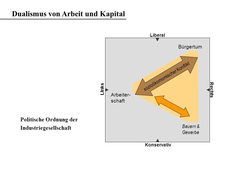Dualismus von Arbeit und Kapital Liberal Konservativ Rechts Bauern & Gewerbe sozioökomomischer Konflikt Bürgertum Arbeiter- schaft Politische Ordnung