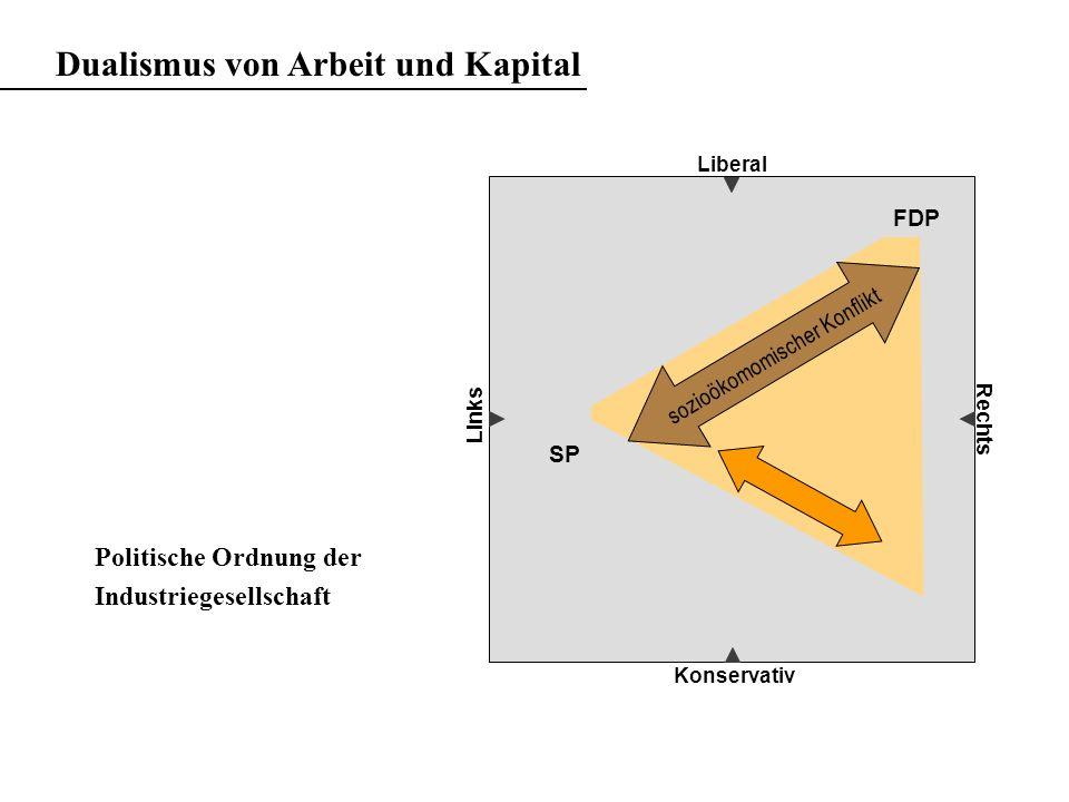 Liberal Konservativ Rechts sozioökomomischer Konflikt FDP SP Politische Ordnung der Industriegesellschaft Dualismus von Arbeit und Kapital Links