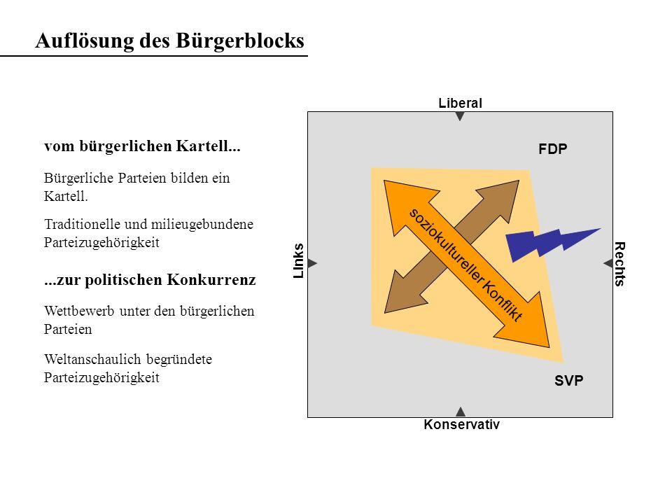 Liberal Konservativ Rechts soziokultureller Konflikt FDP SVP Auflösung des Bürgerblocks vom bürgerlichen Kartell... Bürgerliche Parteien bilden ein Ka