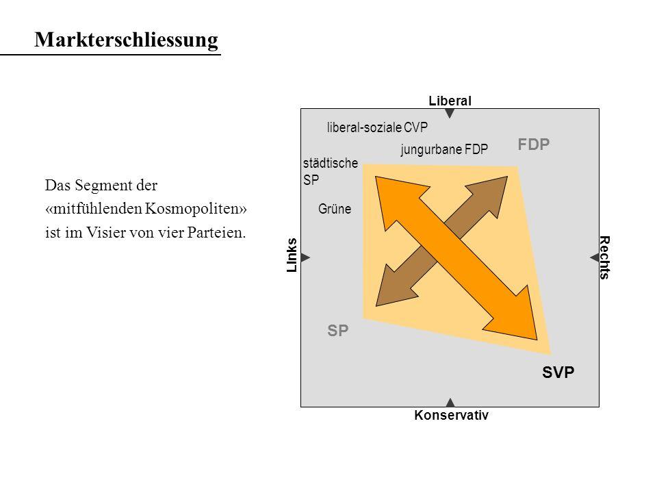 Markterschliessung Liberal Konservativ Rechts Das Segment der «mitfühlenden Kosmopoliten» ist im Visier von vier Parteien. SVP FDP SP jungurbane FDP l