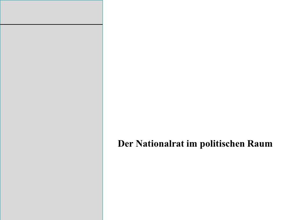 Output-Sphären Input-Faktoren Politische Landschaft und ihre Wechselbeziehungen politische Landschaft VolksabstimmungenWahlen/ParteienParlament sozialökonomischehistorisch-kulturelleräumliche