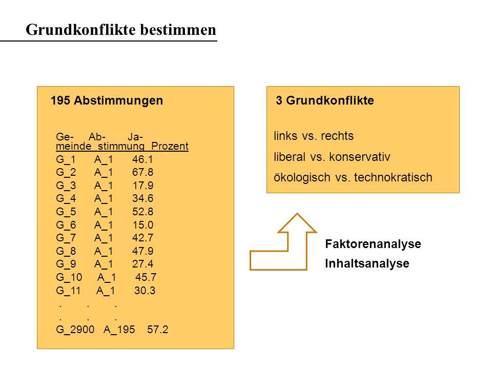 Grundkonflikte bestimmen Ge- Ab- Ja- meinde stimmung Prozent G_1 A_1 46.1 G_2 A_1 67.8 G_3 A_1 17.9 G_4 A_1 34.6 G_5 A_1 52.8 G_6 A_1 15.0 G_7 A_1 42.