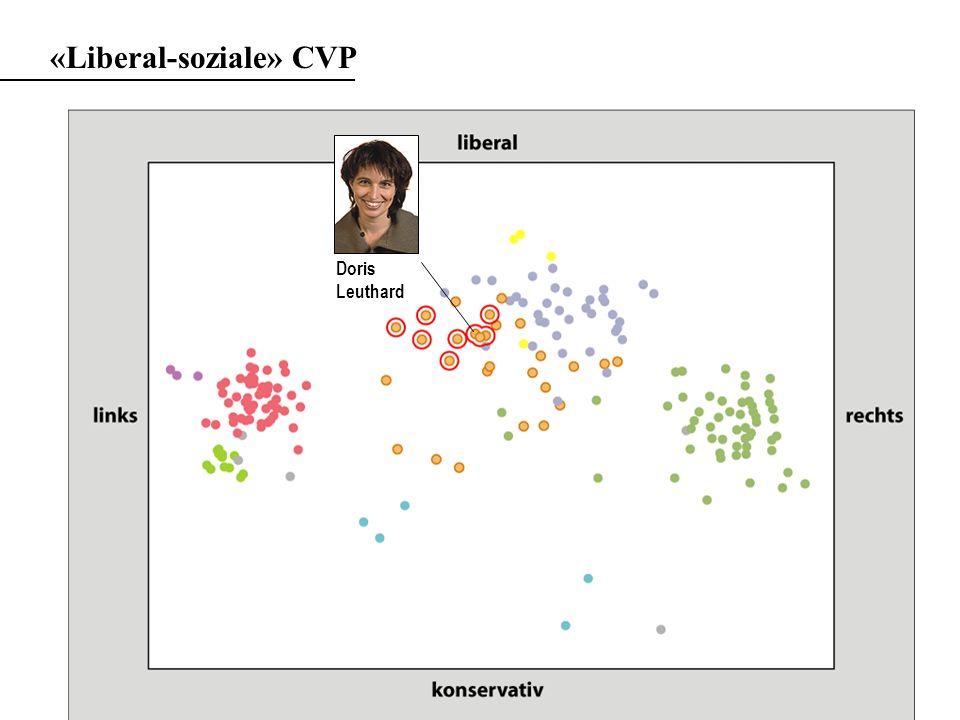 «Liberal-soziale» CVP Doris Leuthard