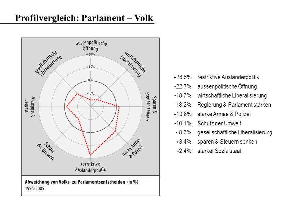 Profilvergleich: Parlament – Volk +26.5%restriktive Ausländerpolitik -22.3%aussenpolitische Öffnung -18.7%wirtschaftliche Liberalisierung -18.2%Regierung & Parlament stärken +10.8%starke Armee & Polizei -10.1%Schutz der Umwelt - 8.6%gesellschaftliche Liberalisierung +3.4%sparen & Steuern senken -2.4%starker Sozialstaat