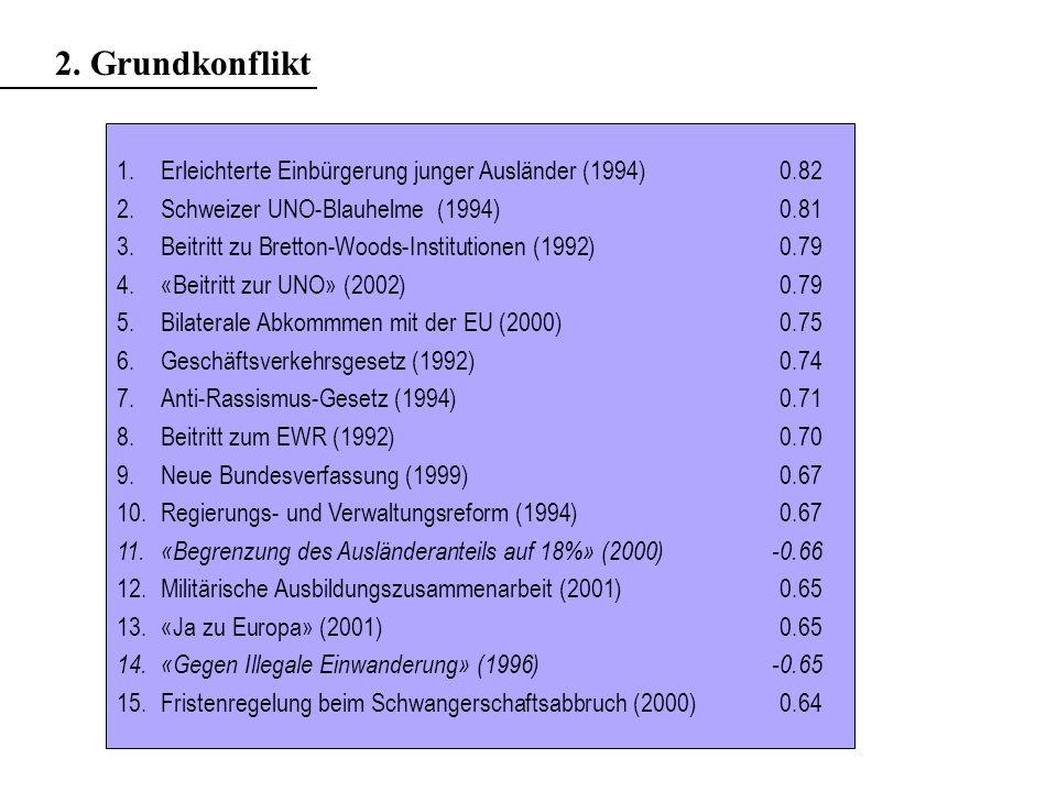 1.Erleichterte Einbürgerung junger Ausländer (1994)0.82 2.Schweizer UNO-Blauhelme (1994)0.81 3.Beitritt zu Bretton-Woods-Institutionen (1992)0.79 4.«Beitritt zur UNO» (2002)0.79 5.Bilaterale Abkommmen mit der EU (2000)0.75 6.Geschäftsverkehrsgesetz (1992)0.74 7.Anti-Rassismus-Gesetz (1994)0.71 8.Beitritt zum EWR (1992)0.70 9.Neue Bundesverfassung (1999)0.67 10.Regierungs- und Verwaltungsreform (1994)0.67 11.«Begrenzung des Ausländeranteils auf 18%» (2000)-0.66 12.Militärische Ausbildungszusammenarbeit (2001)0.65 13.«Ja zu Europa» (2001)0.65 14.«Gegen Illegale Einwanderung» (1996)-0.65 15.Fristenregelung beim Schwangerschaftsabbruch (2000)0.64 2.