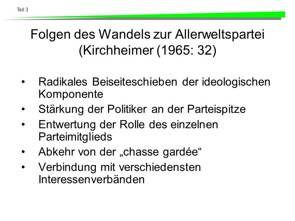 Teil 3 Folgen des Wandels zur Allerweltspartei (Kirchheimer (1965: 32) Radikales Beiseiteschieben der ideologischen Komponente Stärkung der Politiker