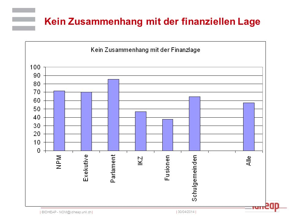 | ©IDHEAP - NOM@idheap.unil.ch | | 30/04/2014 | Kein Zusammenhang mit der finanziellen Lage