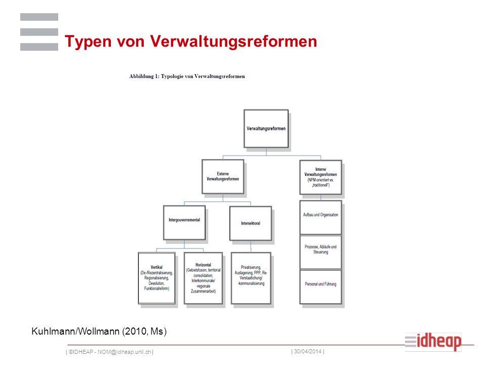 | ©IDHEAP - NOM@idheap.unil.ch | | 30/04/2014 | Typen von Verwaltungsreformen Kuhlmann/Wollmann (2010, Ms)