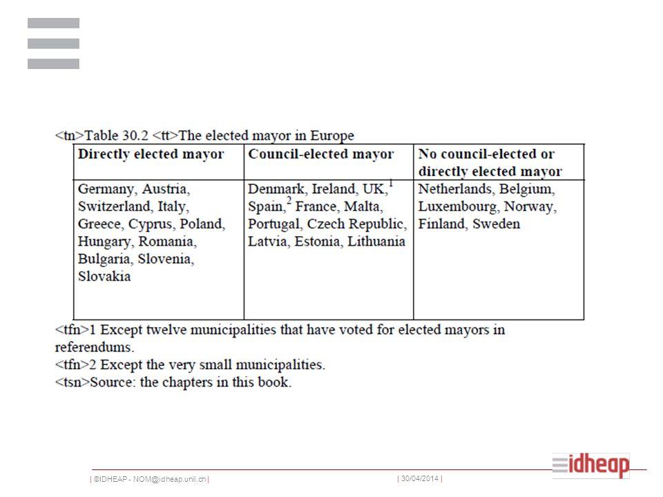   ©IDHEAP - NOM@idheap.unil.ch     30/04/2014   Das hier zugrunde liegende Modell entspricht einem Rational Choice Ansatz.