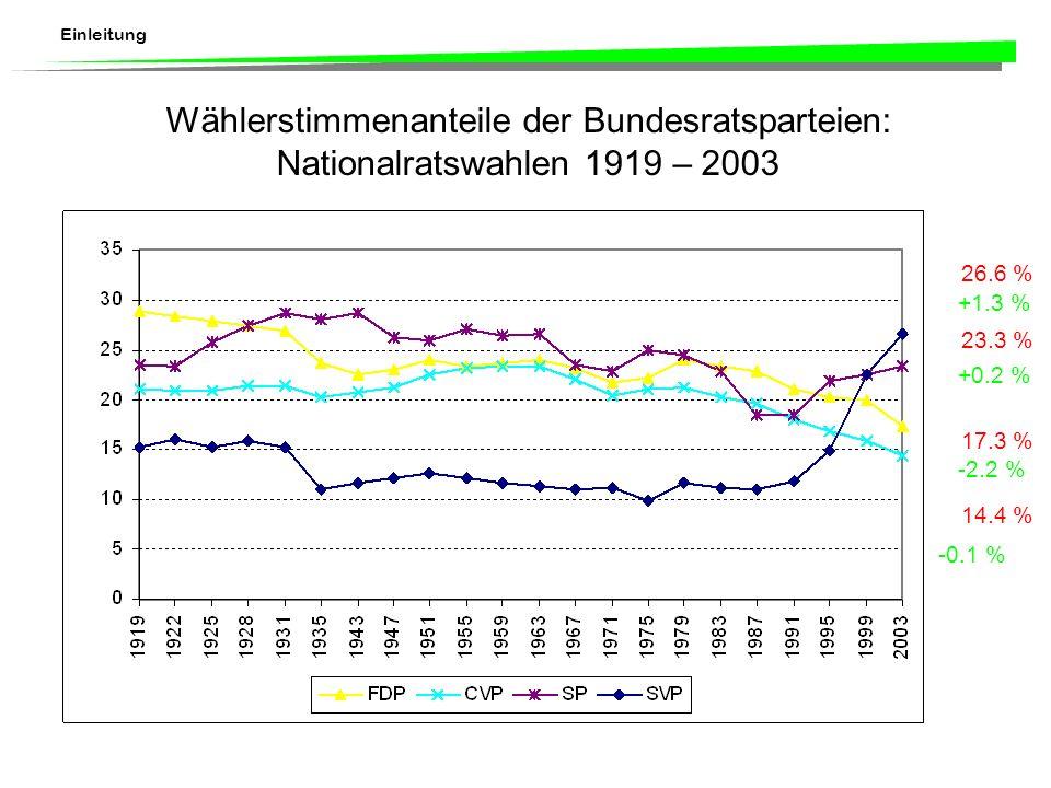 Wählerstimmenanteile der Bundesratsparteien: Nationalratswahlen 1919 – 2003 26.6 % 23.3 % 17.3 % 14.4 % -2.2 % -0.1 % +0.2 % +1.3 %