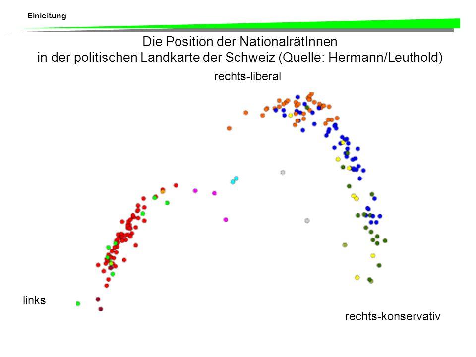 Einleitung Die Position der NationalrätInnen in der politischen Landkarte der Schweiz (Quelle: Hermann/Leuthold) links rechts-liberal rechts-konservativ