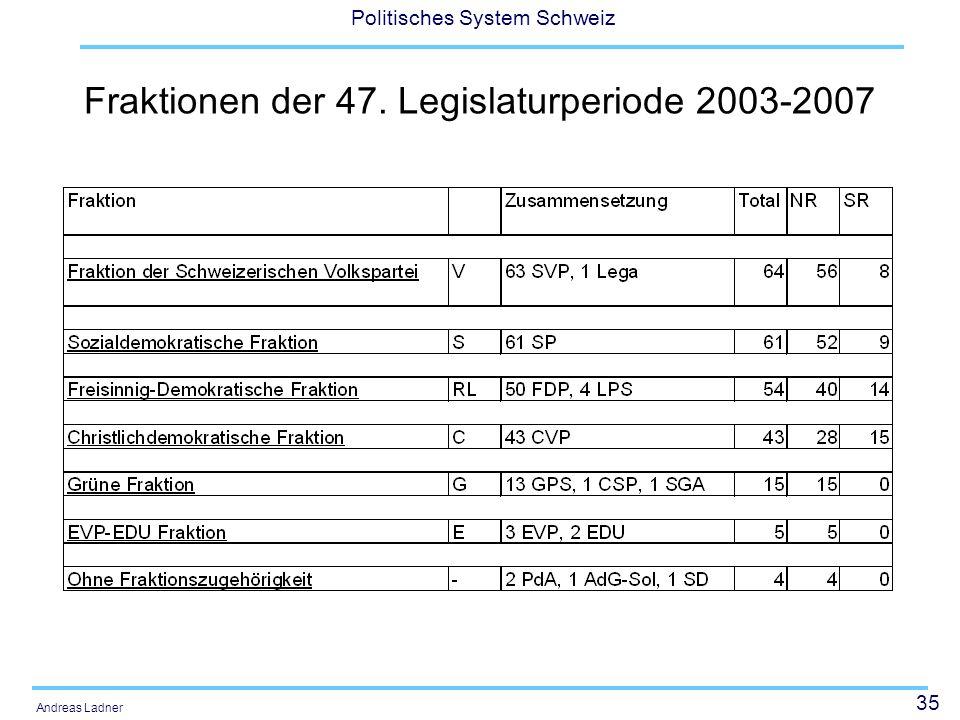 35 Politisches System Schweiz Andreas Ladner Fraktionen der 47. Legislaturperiode 2003-2007