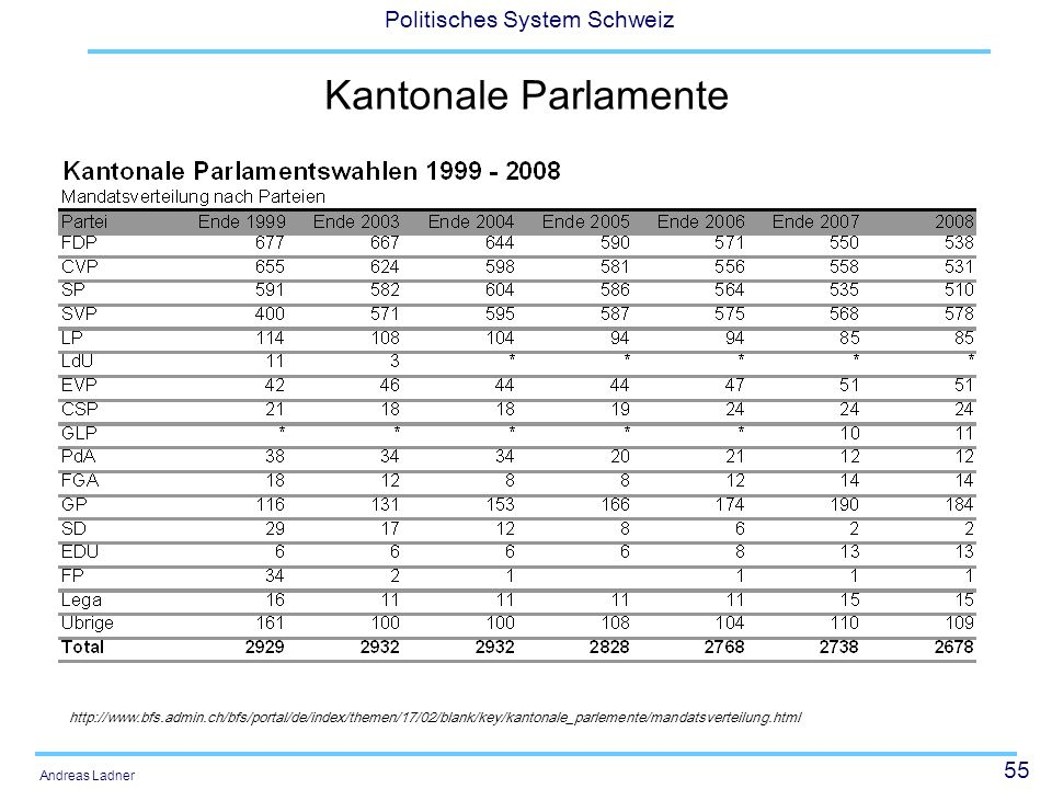 55 Politisches System Schweiz Andreas Ladner Kantonale Parlamente http://www.bfs.admin.ch/bfs/portal/de/index/themen/17/02/blank/key/kantonale_parleme