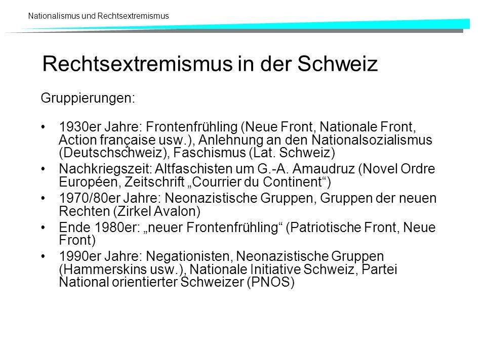 Nationalismus und Rechtsextremismus Gruppierungen: 1930er Jahre: Frontenfrühling (Neue Front, Nationale Front, Action française usw.), Anlehnung an de