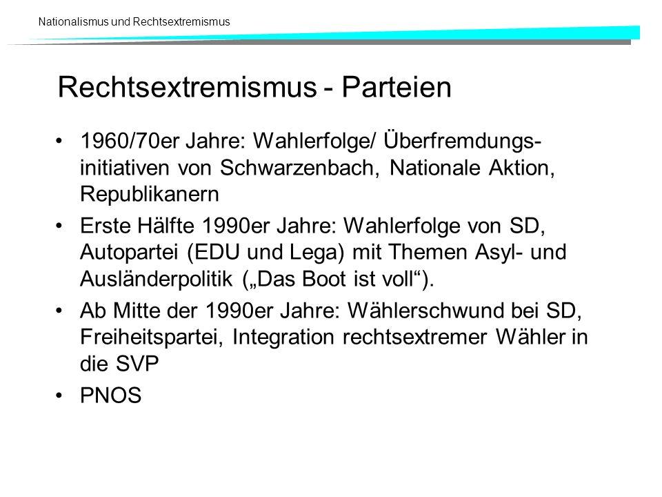 Nationalismus und Rechtsextremismus 1960/70er Jahre: Wahlerfolge/ Überfremdungs- initiativen von Schwarzenbach, Nationale Aktion, Republikanern Erste