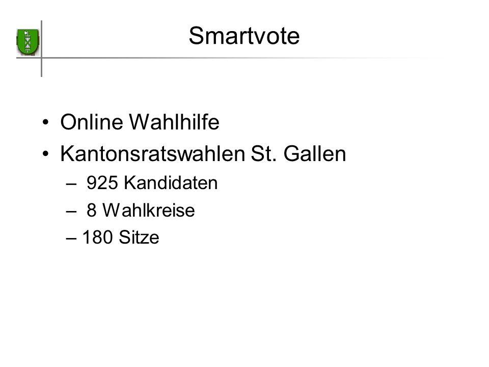 Smartvote Online Wahlhilfe Kantonsratswahlen St. Gallen – 925 Kandidaten – 8 Wahlkreise –180 Sitze