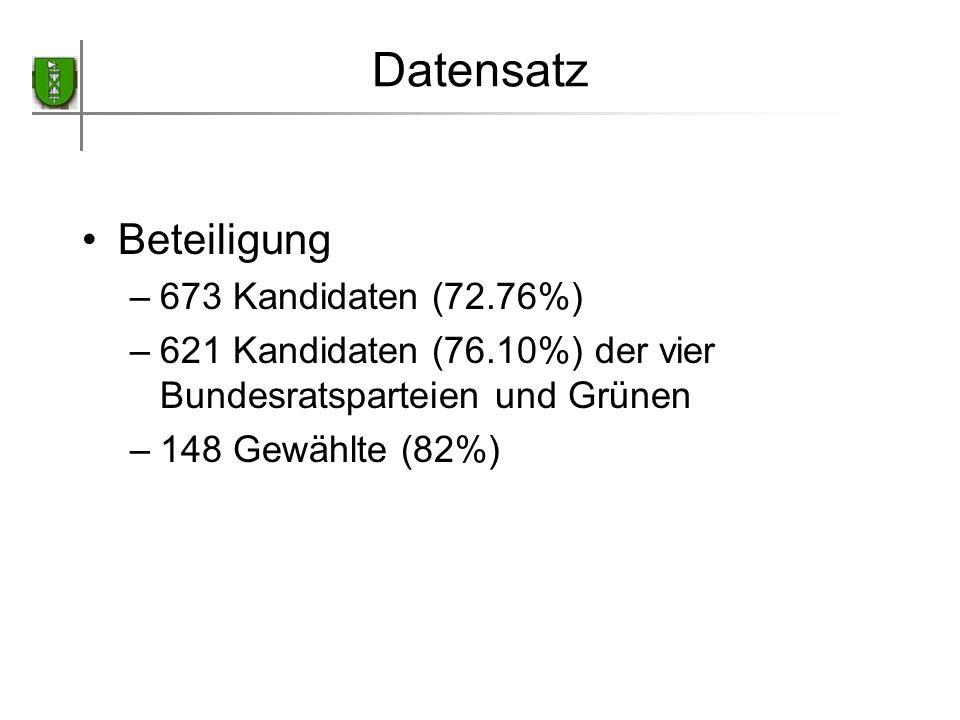 Datensatz Beteiligung –673 Kandidaten (72.76%) –621 Kandidaten (76.10%) der vier Bundesratsparteien und Grünen –148 Gewählte (82%)