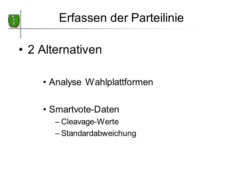 Erfassen der Parteilinie 2 Alternativen Analyse Wahlplattformen Smartvote-Daten –Cleavage-Werte –Standardabweichung