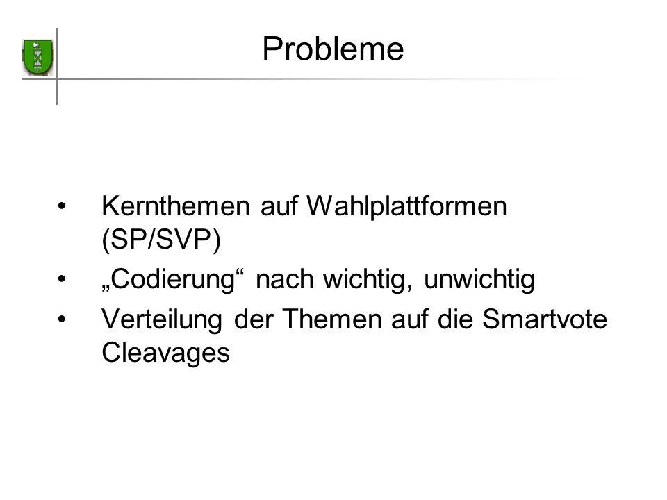 Probleme Kernthemen auf Wahlplattformen (SP/SVP) Codierung nach wichtig, unwichtig Verteilung der Themen auf die Smartvote Cleavages