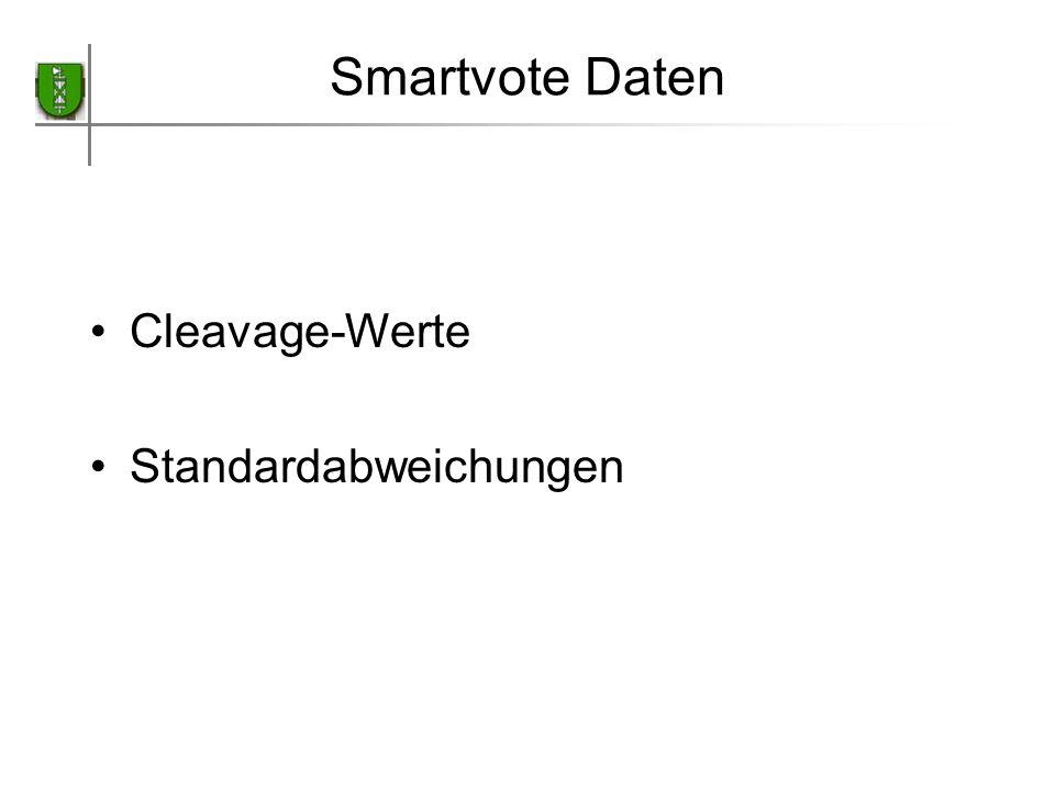 Smartvote Daten Cleavage-Werte Standardabweichungen