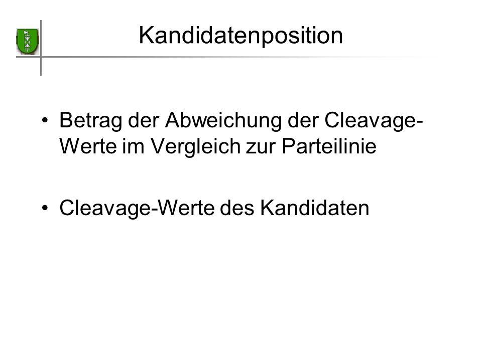Kandidatenposition Betrag der Abweichung der Cleavage- Werte im Vergleich zur Parteilinie Cleavage-Werte des Kandidaten