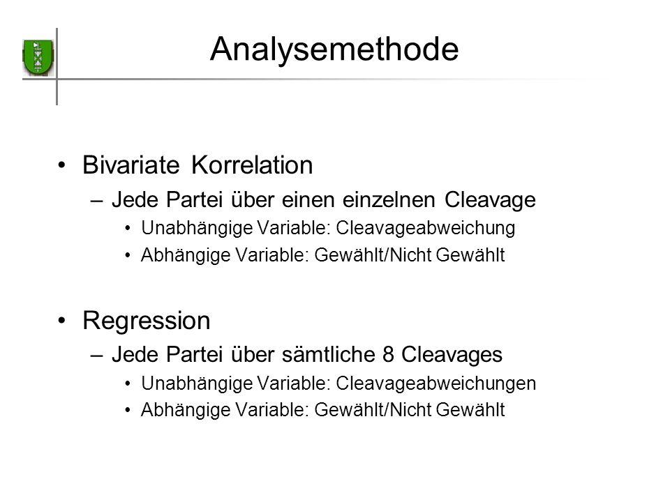 Analysemethode Bivariate Korrelation –Jede Partei über einen einzelnen Cleavage Unabhängige Variable: Cleavageabweichung Abhängige Variable: Gewählt/N