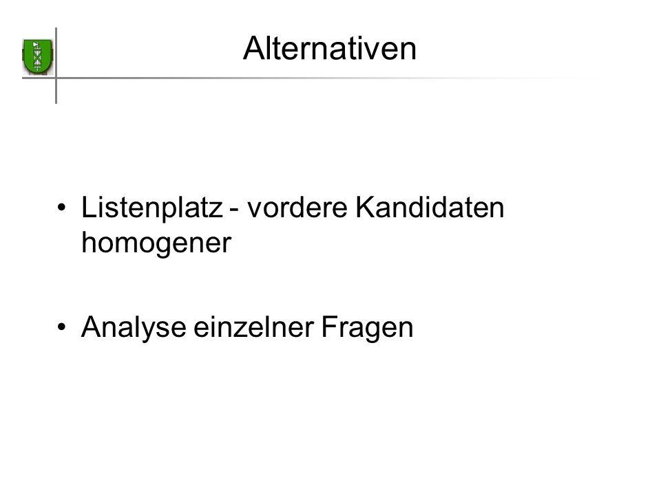 Alternativen Listenplatz - vordere Kandidaten homogener Analyse einzelner Fragen