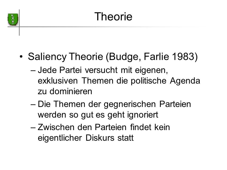 Theorie Saliency Theorie (Budge, Farlie 1983) –Jede Partei versucht mit eigenen, exklusiven Themen die politische Agenda zu dominieren –Die Themen der
