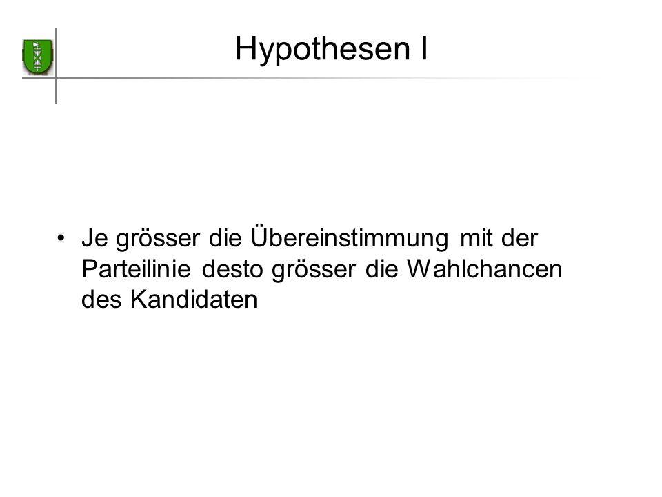Kircheimer Konzept des Medianwählers in der Schweiz Keine Annäherung der Parteien im Zentrum des links – rechts Kontinuums sondern je eine Annäherung im linken sowie im rechten Raum