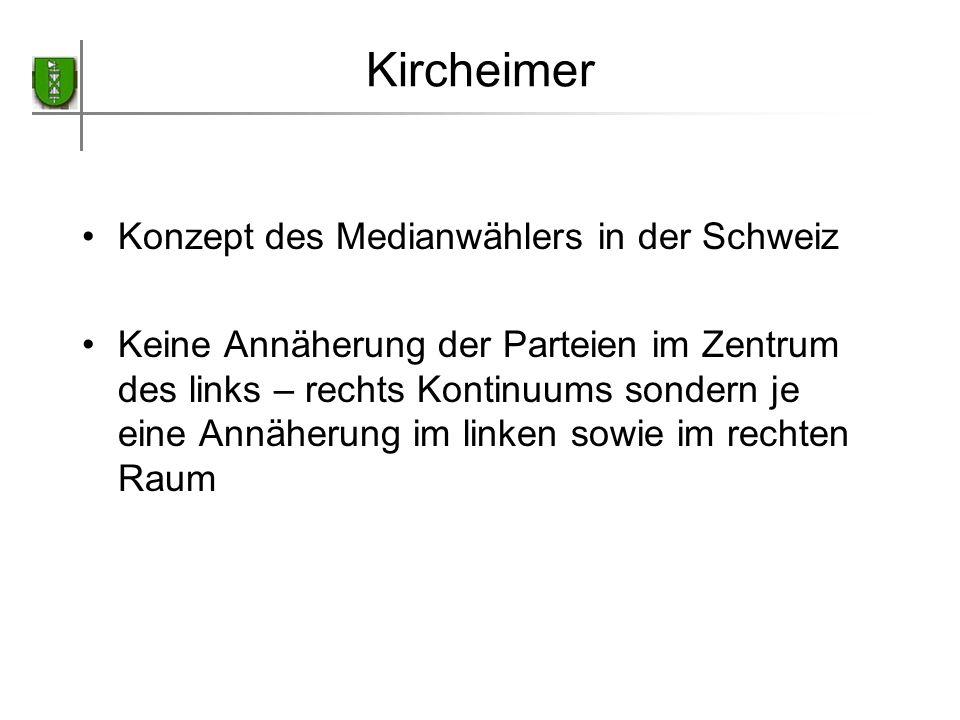 Kircheimer Konzept des Medianwählers in der Schweiz Keine Annäherung der Parteien im Zentrum des links – rechts Kontinuums sondern je eine Annäherung