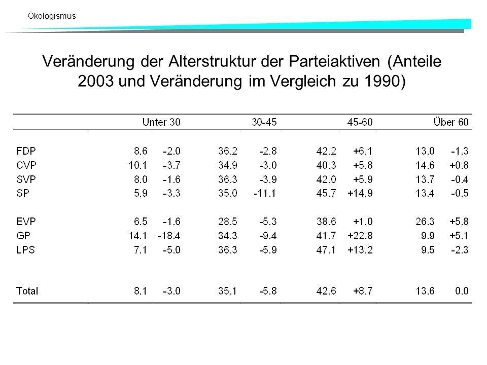 Veränderung der Alterstruktur der Parteiaktiven (Anteile 2003 und Veränderung im Vergleich zu 1990)