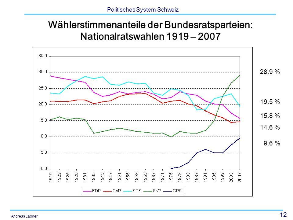 12 Politisches System Schweiz Andreas Ladner Wählerstimmenanteile der Bundesratsparteien: Nationalratswahlen 1919 – 2007 28.9 % 19.5 % 15.8 % 14.6 % 9